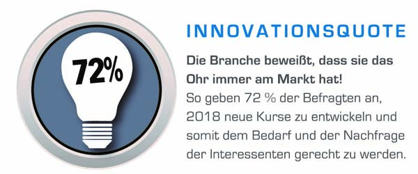 BranchenCHECK Innovationsquote
